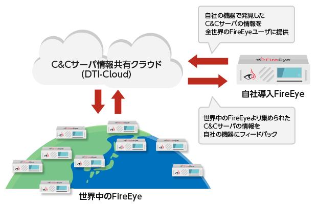FireEyeとは|丸紅情報システムズ