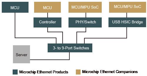 Ethernet | MICROCHIP | 丸紅情報システムズ