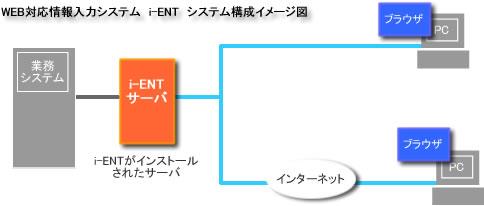 iENT図