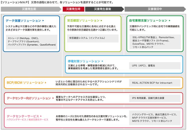 IT防災KIT ソリューションMAP