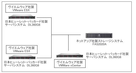 MVP構成イメージ