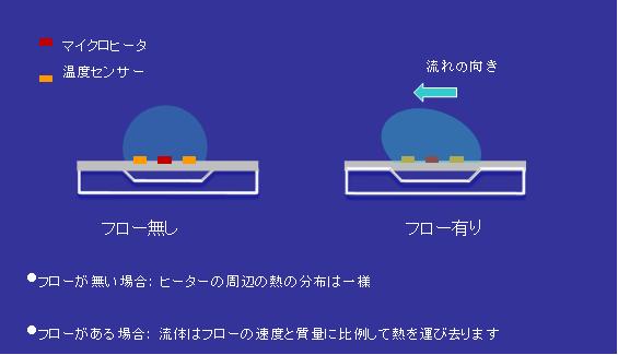 マスフローセンサー動作原理図